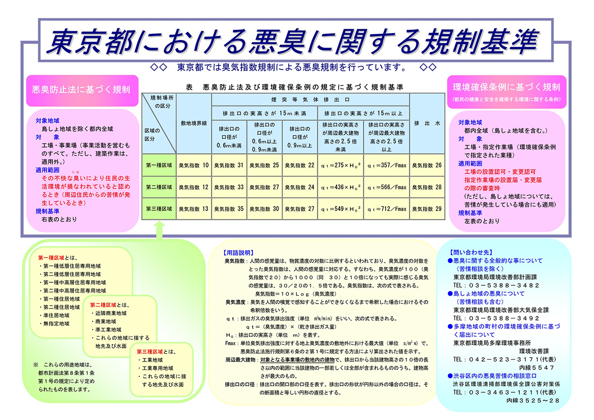 東京都における悪臭に関する規制基準