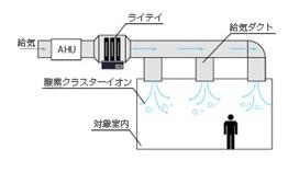酸素クラスター除菌脱臭装置「レビオン」