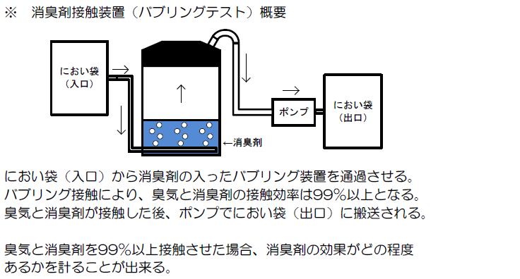 消臭剤接触装置概要